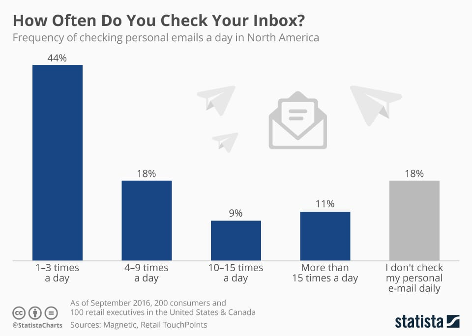 How Often Check Email